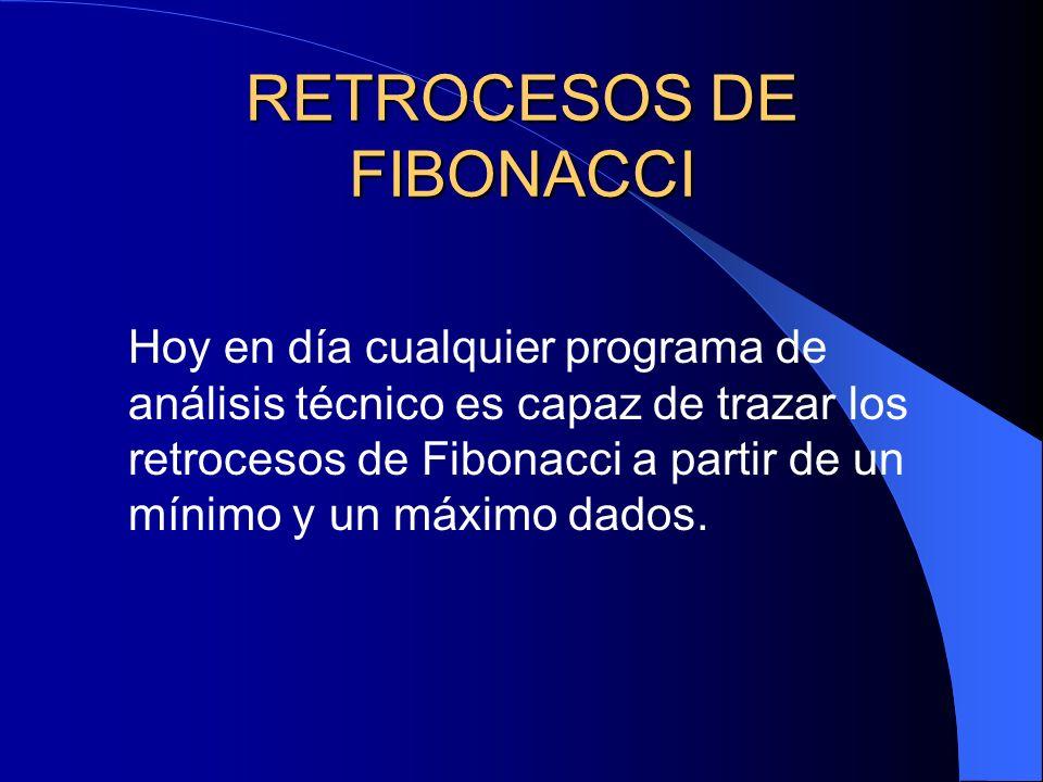RETROCESOS DE FIBONACCI Hoy en día cualquier programa de análisis técnico es capaz de trazar los retrocesos de Fibonacci a partir de un mínimo y un má