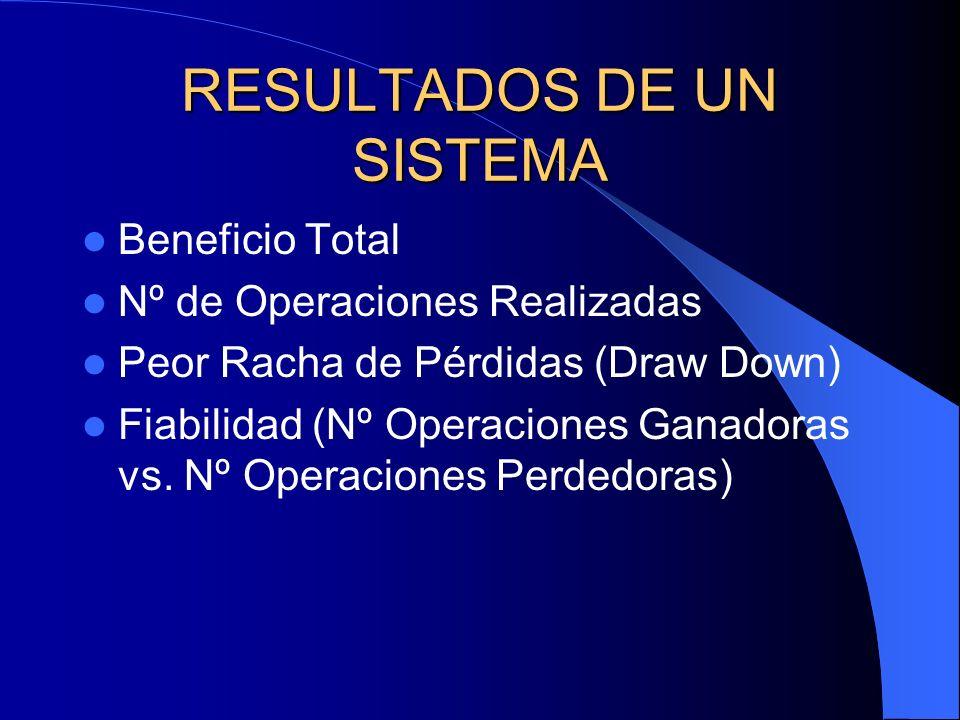 RESULTADOS DE UN SISTEMA Beneficio Total Nº de Operaciones Realizadas Peor Racha de Pérdidas (Draw Down) Fiabilidad (Nº Operaciones Ganadoras vs. Nº O
