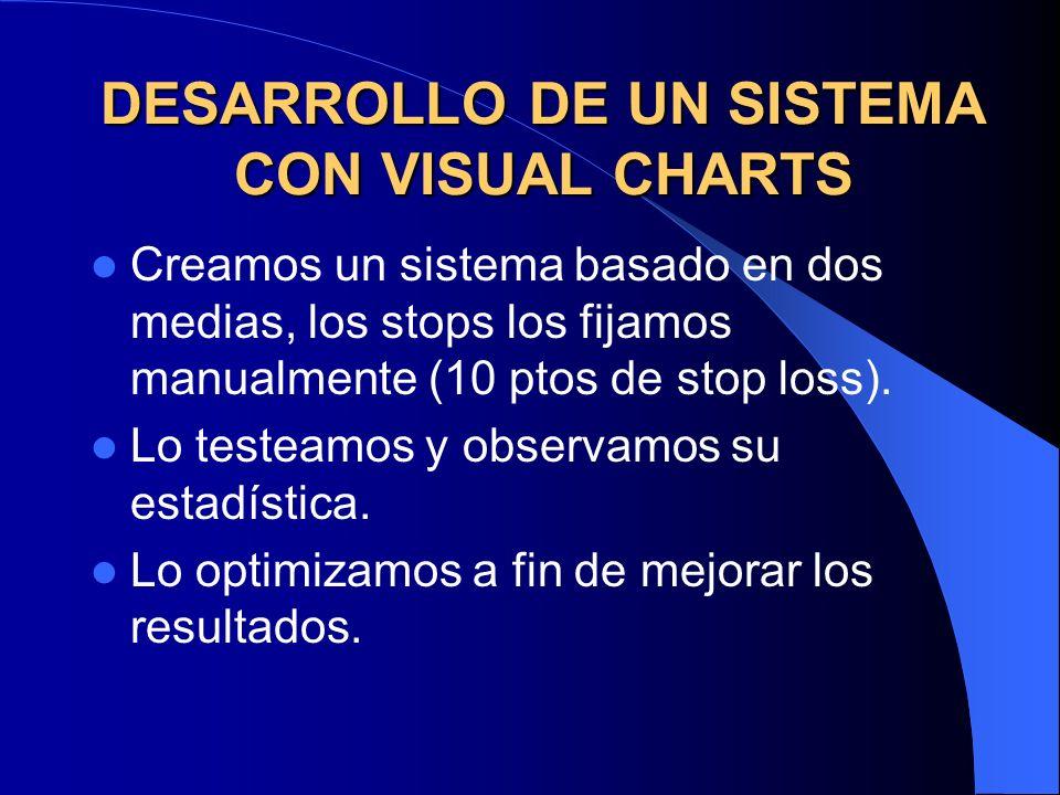 DESARROLLO DE UN SISTEMA CON VISUAL CHARTS Creamos un sistema basado en dos medias, los stops los fijamos manualmente (10 ptos de stop loss). Lo teste