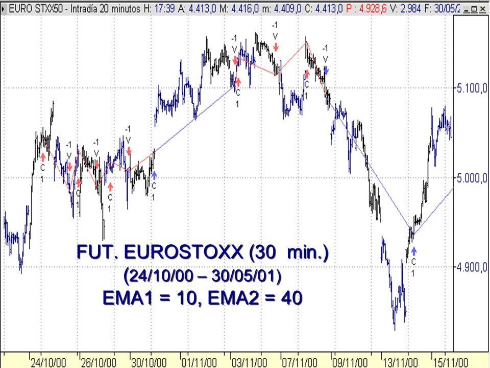 FUT. EUROSTOXX (30 min.) ( 24/10/00 – 30/05/01) EMA1 = 10, EMA2 = 40