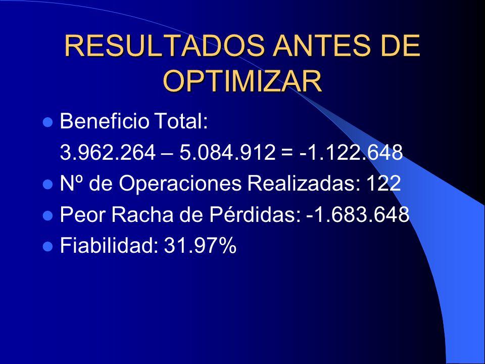 RESULTADOS ANTES DE OPTIMIZAR Beneficio Total: 3.962.264 – 5.084.912 = -1.122.648 Nº de Operaciones Realizadas: 122 Peor Racha de Pérdidas: -1.683.648