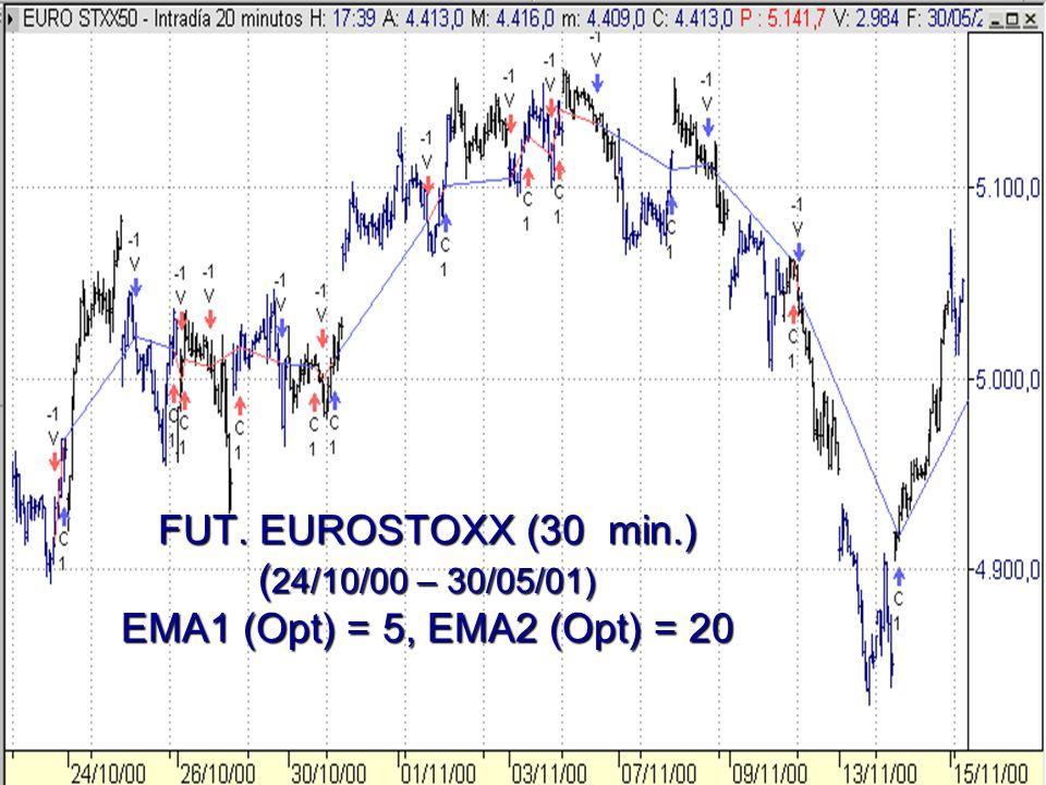 FUT. EUROSTOXX (30 min.) ( 24/10/00 – 30/05/01) EMA1 (Opt) = 5, EMA2 (Opt) = 20