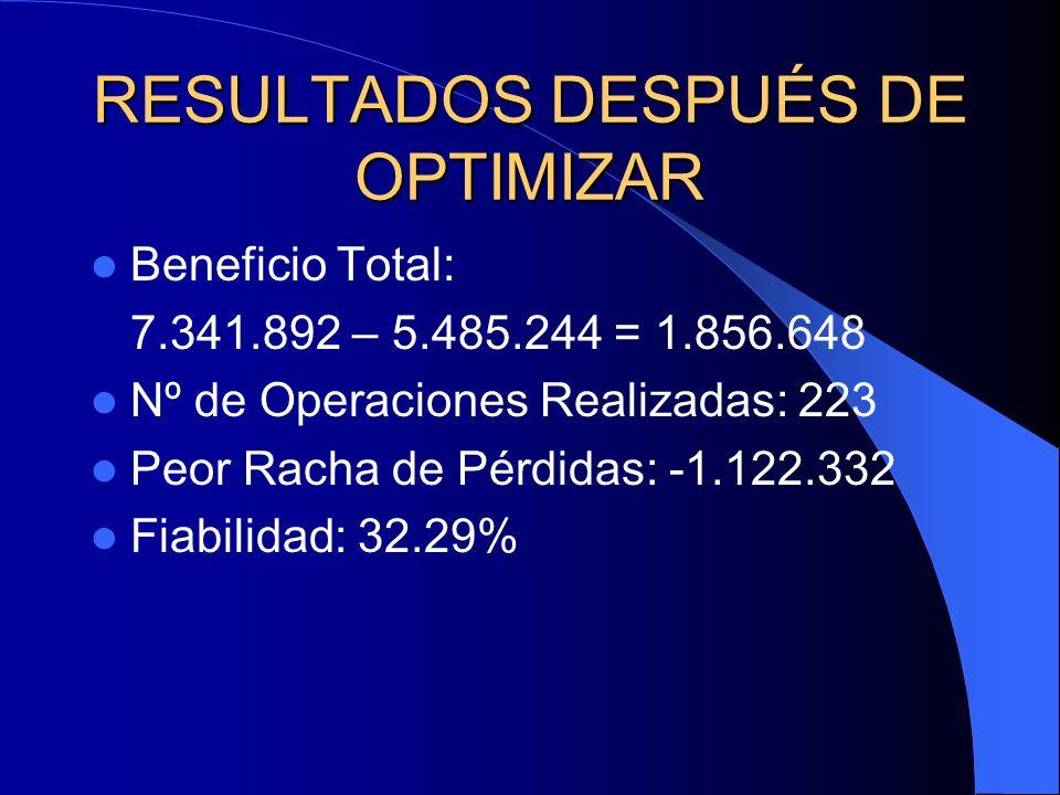 RESULTADOS DESPUÉS DE OPTIMIZAR Beneficio Total: 7.341.892 – 5.485.244 = 1.856.648 Nº de Operaciones Realizadas: 223 Peor Racha de Pérdidas: -1.122.33