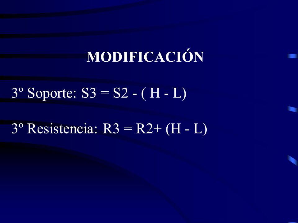 MODIFICACIÓN 3º Soporte: S3 = S2 - ( H - L) 3º Resistencia: R3 = R2+ (H - L)