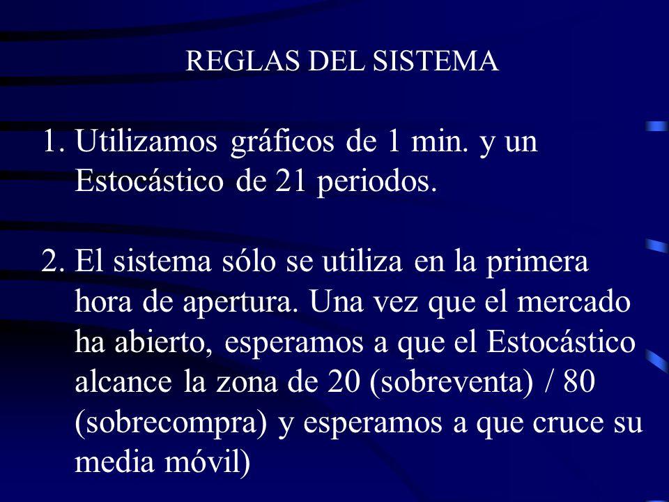 REGLAS DEL SISTEMA 1.Utilizamos gráficos de 1 min. y un Estocástico de 21 periodos. 2.El sistema sólo se utiliza en la primera hora de apertura. Una v