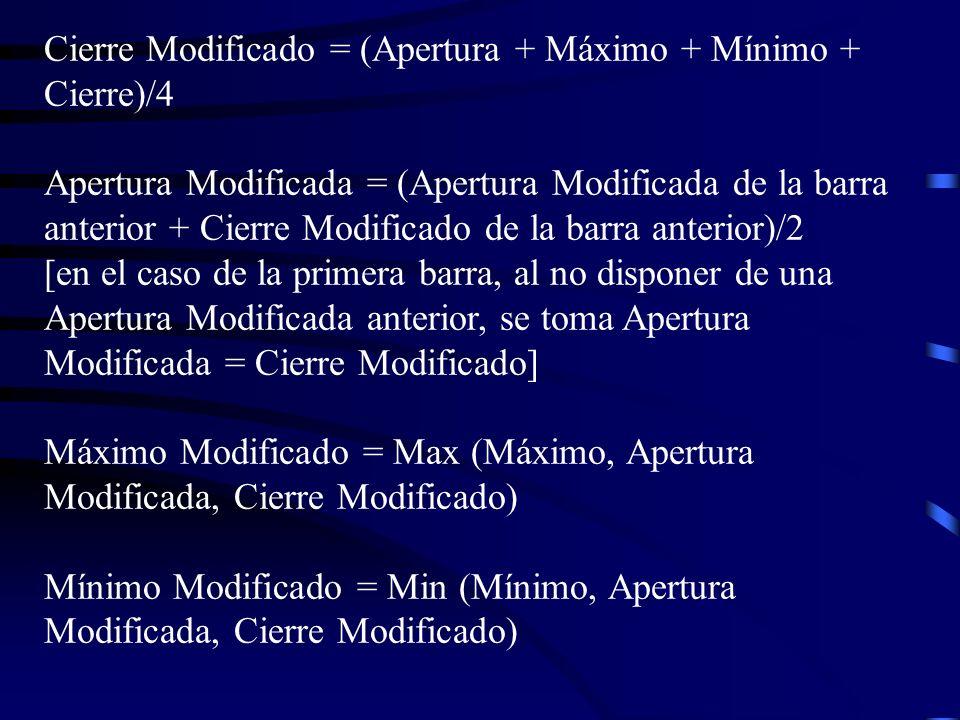 Cierre Modificado = (Apertura + Máximo + Mínimo + Cierre)/4 Apertura Modificada = (Apertura Modificada de la barra anterior + Cierre Modificado de la