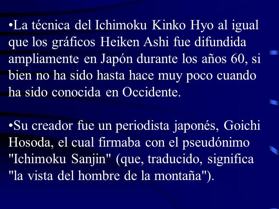 La técnica del Ichimoku Kinko Hyo al igual que los gráficos Heiken Ashi fue difundida ampliamente en Japón durante los años 60, si bien no ha sido has