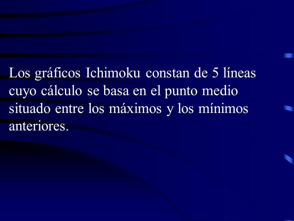 Los gráficos Ichimoku constan de 5 líneas cuyo cálculo se basa en el punto medio situado entre los máximos y los mínimos anteriores.