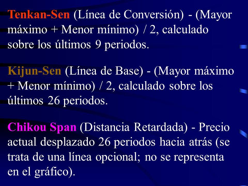 Tenkan-Sen (Línea de Conversión) - (Mayor máximo + Menor mínimo) / 2, calculado sobre los últimos 9 periodos. Kijun-Sen (Línea de Base) - (Mayor máxim