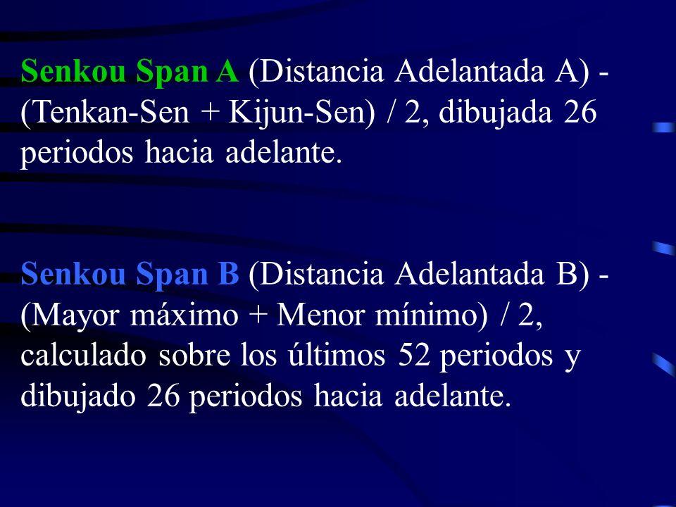 Senkou Span A (Distancia Adelantada A) - (Tenkan-Sen + Kijun-Sen) / 2, dibujada 26 periodos hacia adelante. Senkou Span B (Distancia Adelantada B) - (
