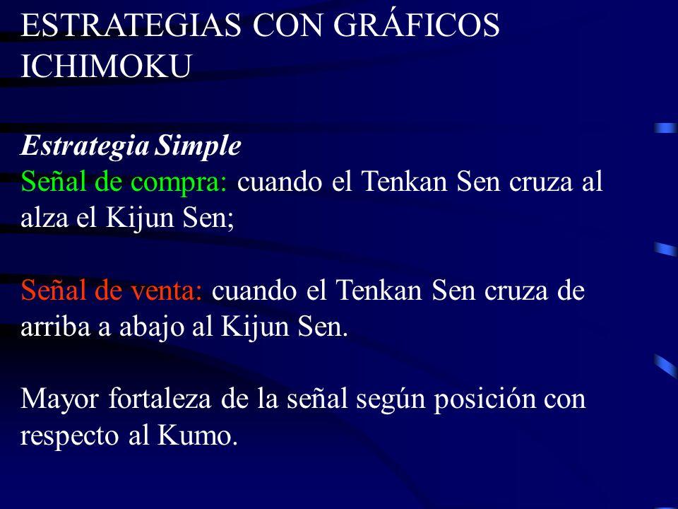 ESTRATEGIAS CON GRÁFICOS ICHIMOKU Estrategia Simple Señal de compra: cuando el Tenkan Sen cruza al alza el Kijun Sen; Señal de venta: cuando el Tenkan