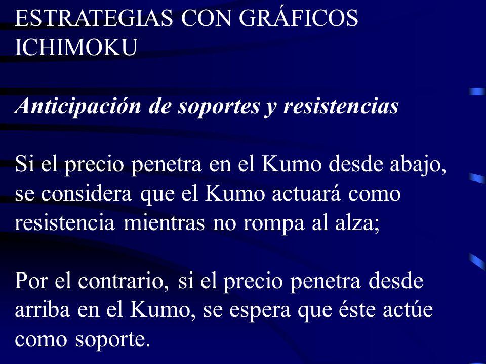 ESTRATEGIAS CON GRÁFICOS ICHIMOKU Anticipación de soportes y resistencias Si el precio penetra en el Kumo desde abajo, se considera que el Kumo actuar