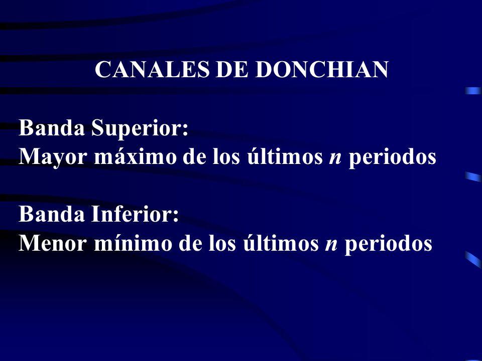 CANALES DE DONCHIAN Banda Superior: Mayor máximo de los últimos n periodos Banda Inferior: Menor mínimo de los últimos n periodos