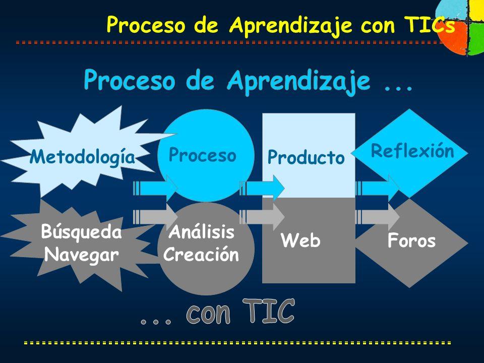 Producto Reflexión Proceso Metodología WebForos Análisis Creación Búsqueda Navegar Proceso de Aprendizaje con TICs