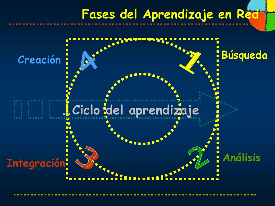 Búsqueda Creación Análisis Integración..Ciclo del aprendizaje Fases del Aprendizaje en Red