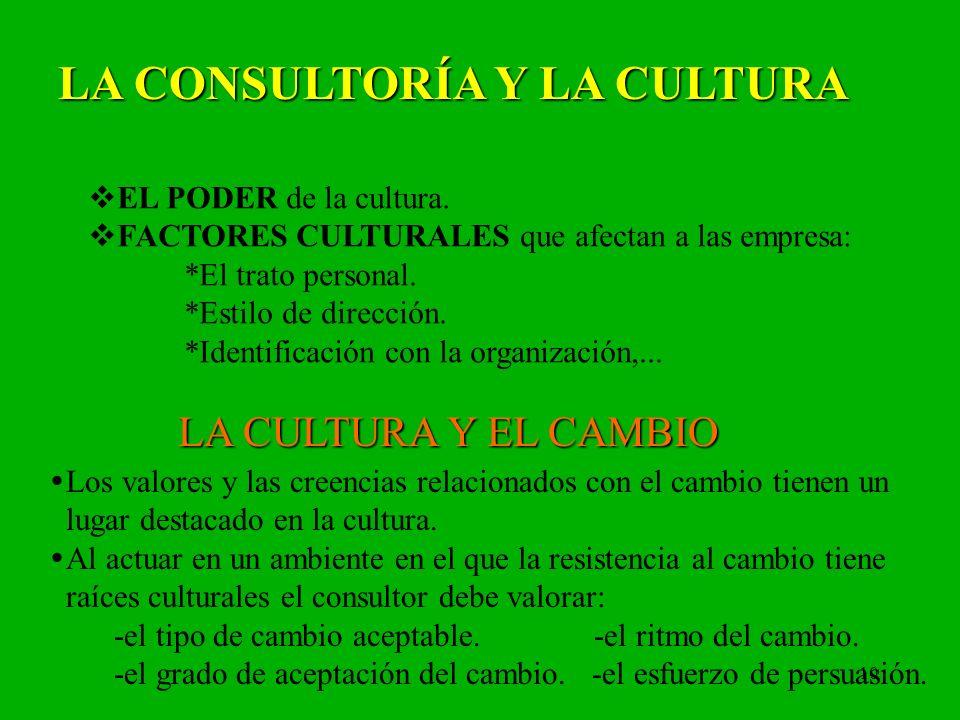 10 LA CONSULTORÍA Y LA CULTURA EL PODER de la cultura. FACTORES CULTURALES que afectan a las empresa: *El trato personal. *Estilo de dirección. *Ident