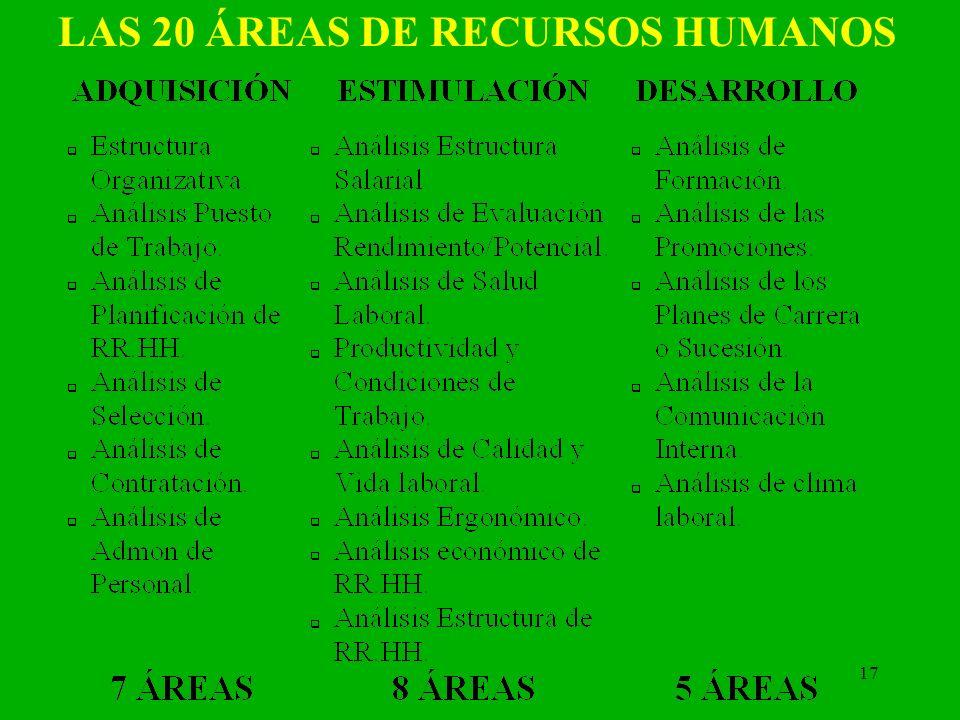 17 LAS 20 ÁREAS DE RECURSOS HUMANOS