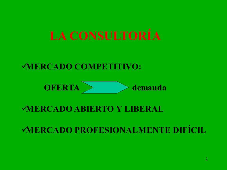 2 LA CONSULTORÍA MERCADO COMPETITIVO: OFERTA demanda MERCADO ABIERTO Y LIBERAL MERCADO PROFESIONALMENTE DIFÍCIL