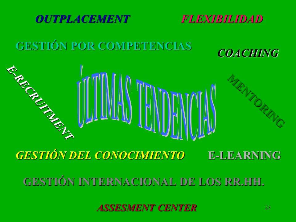 23 OUTPLACEMENT GESTIÓN INTERNACIONAL DE LOS RR.HH. FLEXIBILIDAD E-LEARNING GESTIÓN POR COMPETENCIAS GESTIÓN DEL CONOCIMIENTO COACHING MENTORING E-REC