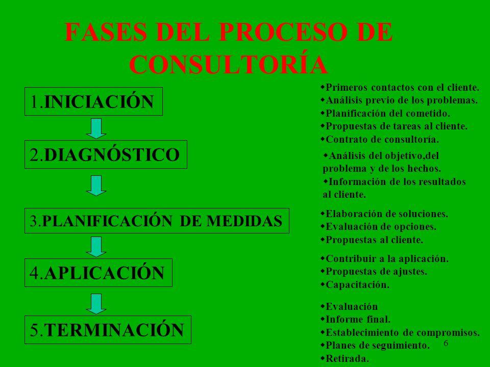 6 FASES DEL PROCESO DE CONSULTORÍA 1.INICIACIÓN 2.DIAGNÓSTICO 3.PLANIFICACIÓN DE MEDIDAS 4.APLICACIÓN 5.TERMINACIÓN Primeros contactos con el cliente.