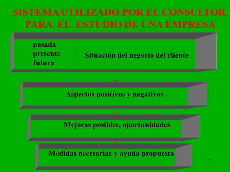 7 SISTEMA UTILIZADO POR EL CONSULTOR PARA EL ESTUDIO DE UNA EMPRESA pasada presente futura Situación del negocio del cliente Aspectos positivos y nega