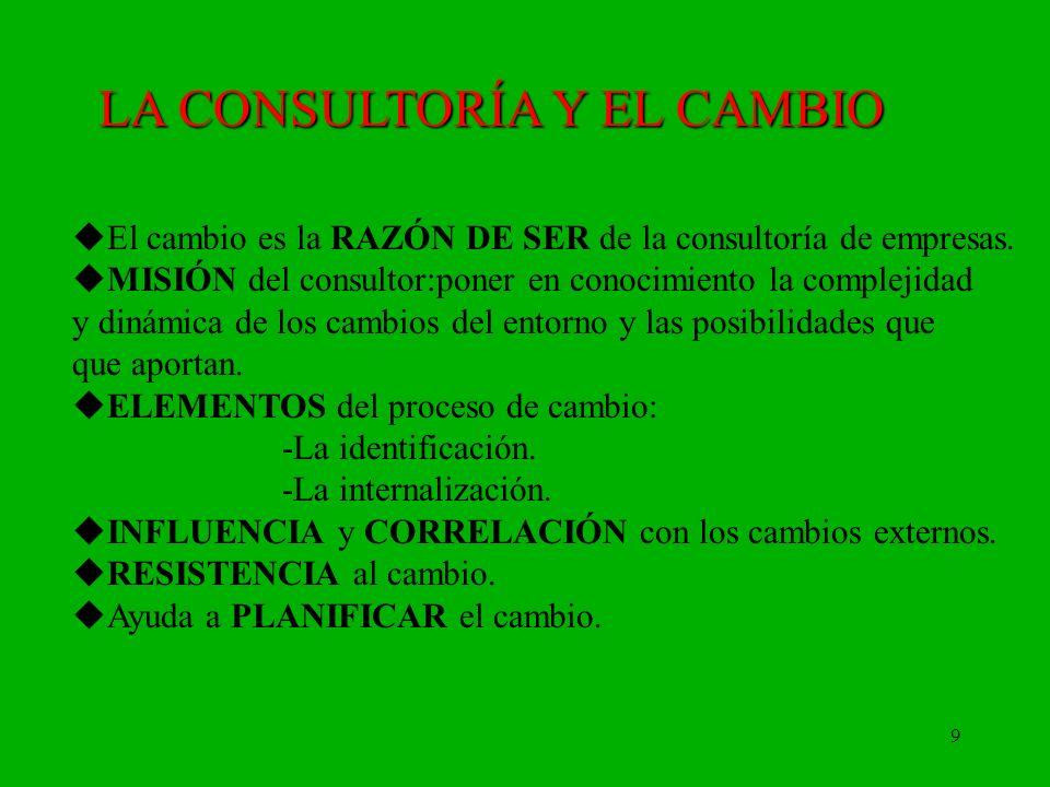 9 LA CONSULTORÍA Y EL CAMBIO El cambio es la RAZÓN DE SER de la consultoría de empresas. MISIÓN del consultor:poner en conocimiento la complejidad y d