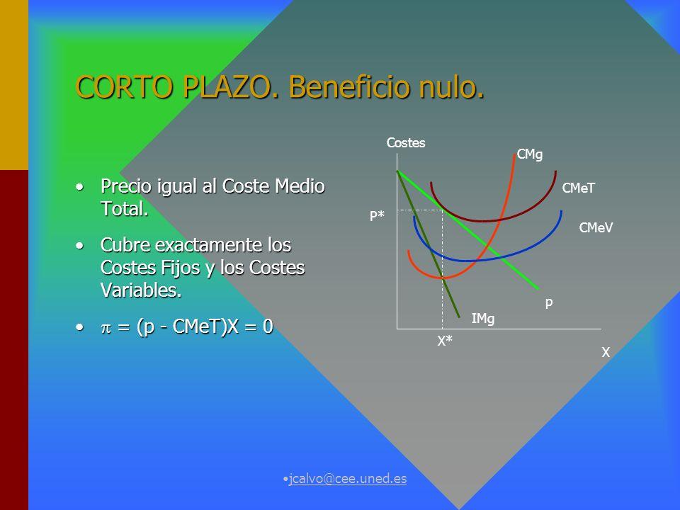 jcalvo@cee.uned.es CORTO PLAZO. Beneficio positivo. Precio mayor que el Coste Medio Total.Precio mayor que el Coste Medio Total. Cubre los Costes Fijo