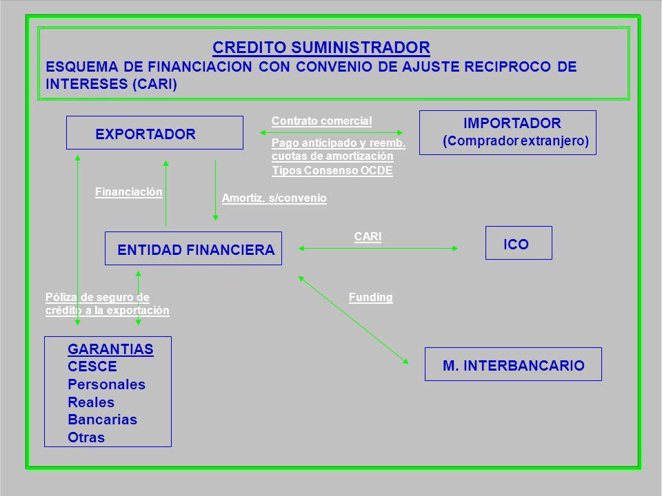 CREDITO SUMINISTRADOR ESQUEMA DE FINANCIACION CON CONVENIO DE AJUSTE RECIPROCO DE INTERESES (CARI) EXPORTADOR ENTIDAD FINANCIERA ICO M. INTERBANCARIO