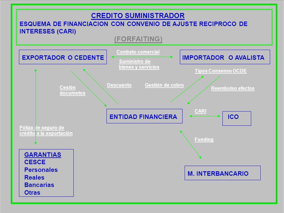 CREDITO SUMINISTRADOR ESQUEMA DE FINANCIACION CON CONVENIO DE AJUSTE RECIPROCO DE INTERESES (CARI) EXPORTADOR O CEDENTE ENTIDAD FINANCIERAICO M. INTER
