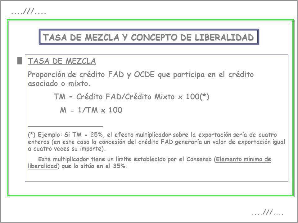 ....///.... TASA DE MEZCLA Y CONCEPTO DE LIBERALIDAD TASA DE MEZCLA Proporción de crédito FAD y OCDE que participa en el crédito asociado o mixto. TM
