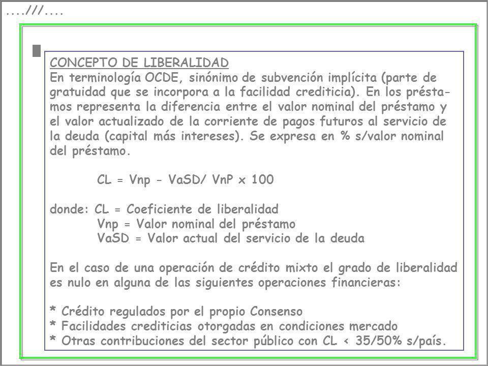 ....///.... CONCEPTO DE LIBERALIDAD En terminología OCDE, sinónimo de subvención implícita (parte de gratuidad que se incorpora a la facilidad crediti
