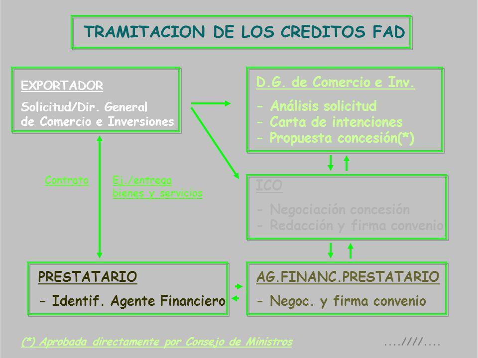TRAMITACION DE LOS CREDITOS FAD EXPORTADOR Solicitud/Dir. General de Comercio e Inversiones D.G. de Comercio e Inv. - Análisis solicitud - Carta de in