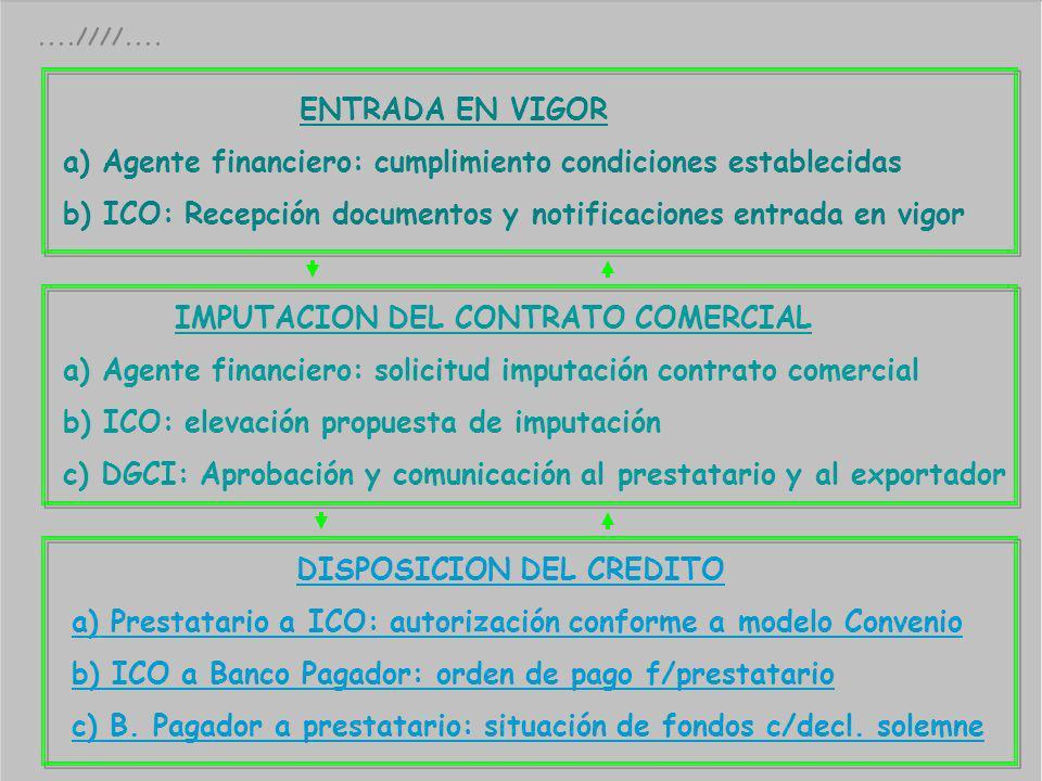 ....////.... ENTRADA EN VIGOR a) Agente financiero: cumplimiento condiciones establecidas b) ICO: Recepción documentos y notificaciones entrada en vig