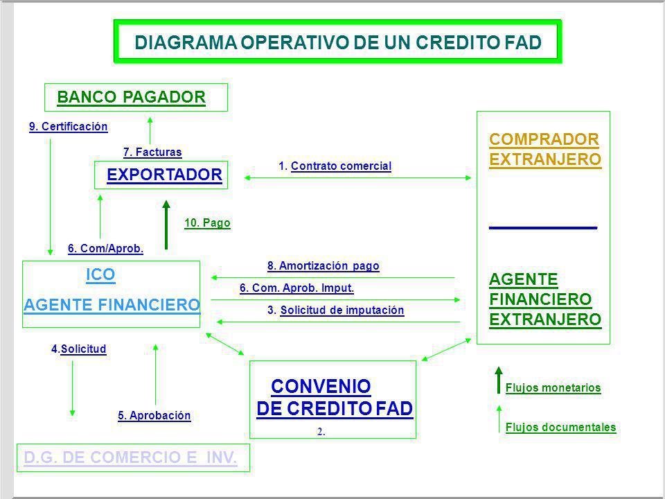 DIAGRAMA OPERATIVO DE UN CREDITO FAD 1. Contrato comercial CONVENIO DE CREDITO FAD 3. Solicitud de imputación 4.Solicitud 5. Aprobación D.G. DE COMERC