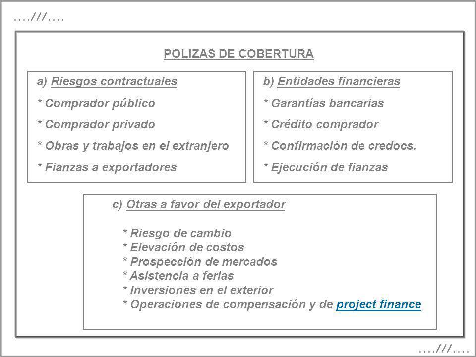 POLIZAS DE COBERTURA....///.... a) Riesgos contractuales * Comprador público * Comprador privado * Obras y trabajos en el extranjero * Fianzas a expor