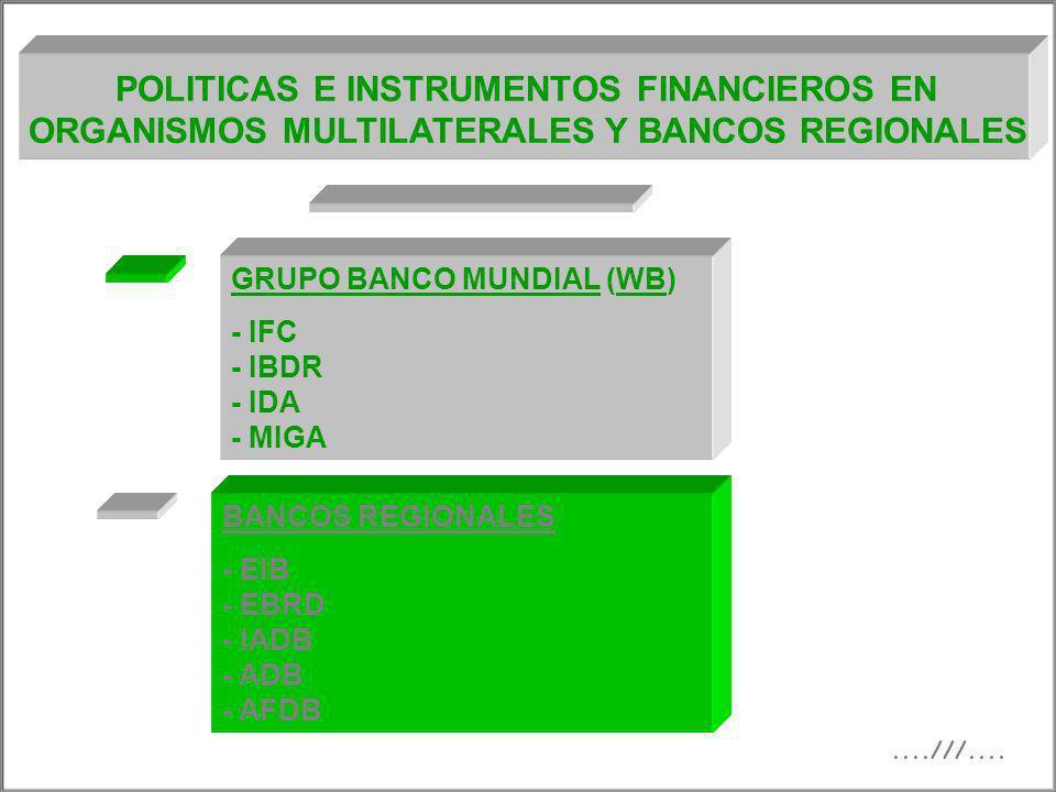POLITICAS E INSTRUMENTOS FINANCIEROS EN ORGANISMOS MULTILATERALES Y BANCOS REGIONALES GRUPO BANCO MUNDIAL (WB) - IFC - IBDR - IDA - MIGA BANCOS REGION