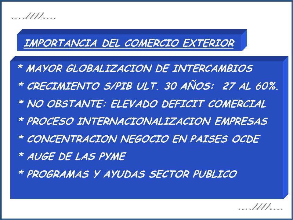 * MAYOR GLOBALIZACION DE INTERCAMBIOS * CRECIMIENTO S/PIB ULT. 30 AÑOS: 27 AL 60%. * NO OBSTANTE: ELEVADO DEFICIT COMERCIAL * PROCESO INTERNACIONALIZA