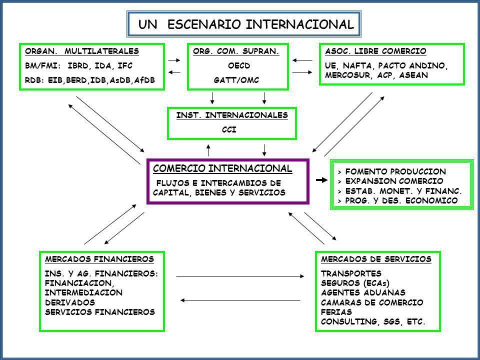 UN ESCENARIO INTERNACIONAL ORGAN. MULTILATERALES BM/FMI: IBRD, IDA, IFC RDB: EIB,BERD,IDB,AsDB,AfDB ORG. COM. SUPRAN. OECD GATT/OMC ASOC. LIBRE COMERC