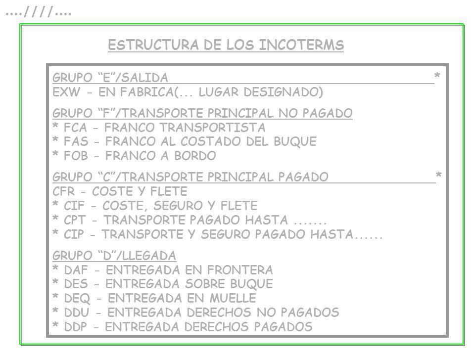 ESTRUCTURA DE LOS INCOTERMS GRUPO E/SALIDA * EXW - EN FABRICA(... LUGAR DESIGNADO) GRUPO F/TRANSPORTE PRINCIPAL NO PAGADO * FCA - FRANCO TRANSPORTISTA