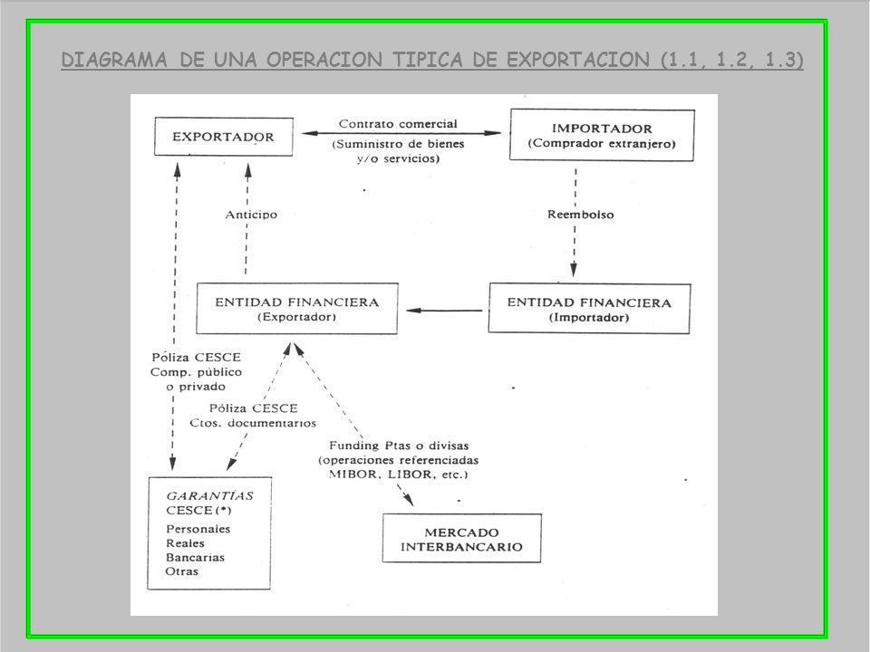 DIAGRAMA DE UNA OPERACION TIPICA DE EXPORTACION (1.1, 1.2, 1.3)