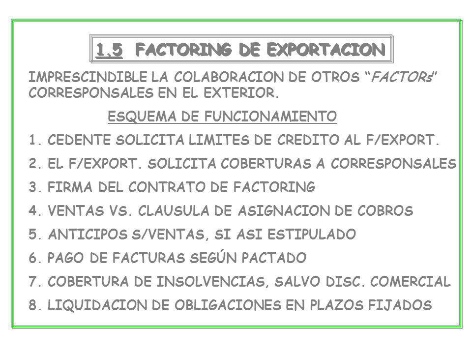 1.5 FACTORING DE EXPORTACION IMPRESCINDIBLE LA COLABORACION DE OTROS FACTORs CORRESPONSALES EN EL EXTERIOR. ESQUEMA DE FUNCIONAMIENTO 1. CEDENTE SOLIC