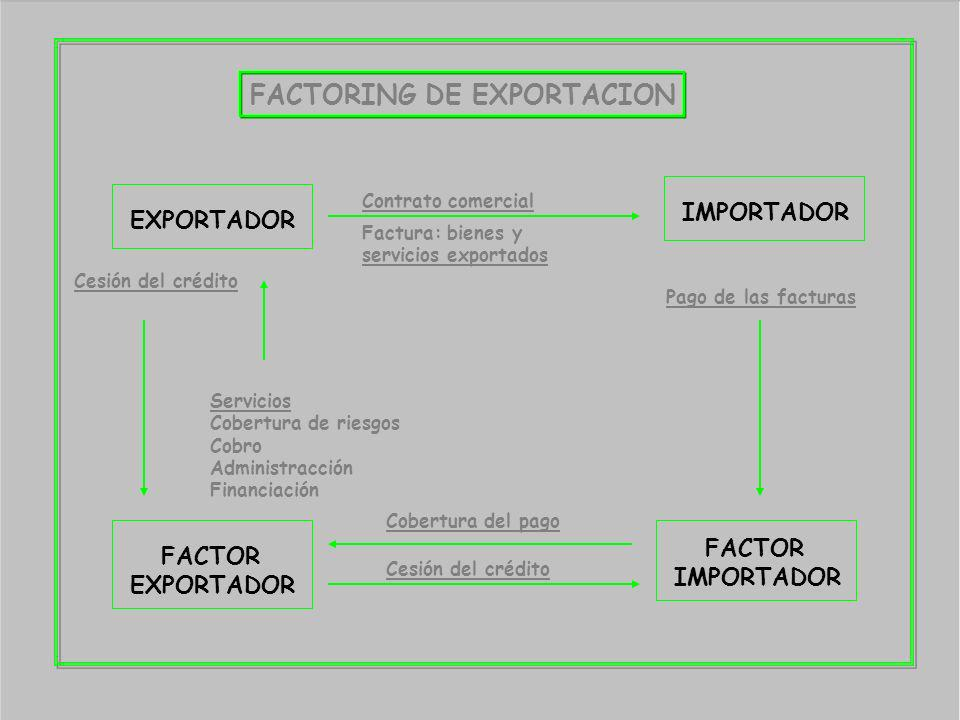FACTORING DE EXPORTACION EXPORTADOR IMPORTADOR FACTOR EXPORTADOR FACTOR IMPORTADOR Contrato comercial Cesión del crédito Servicios Cobertura de riesgo