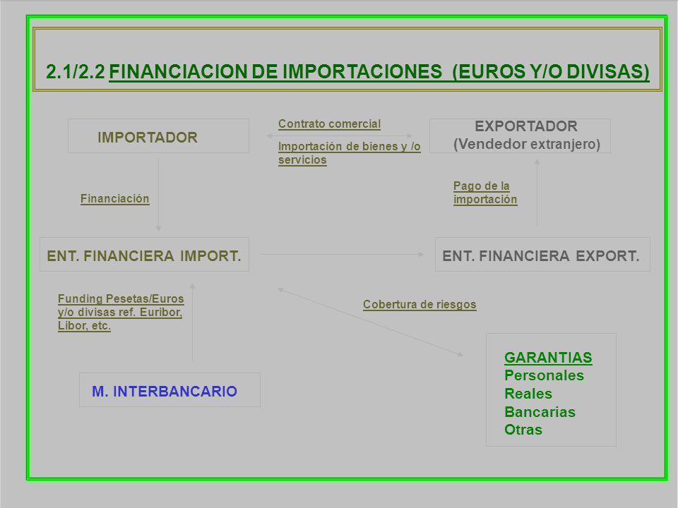2.1/2.2 FINANCIACION DE IMPORTACIONES (EUROS Y/O DIVISAS) IMPORTADOR ENT. FINANCIERA IMPORT. M. INTERBANCARIO EXPORTADOR (Vendedor extranjero) GARANTI
