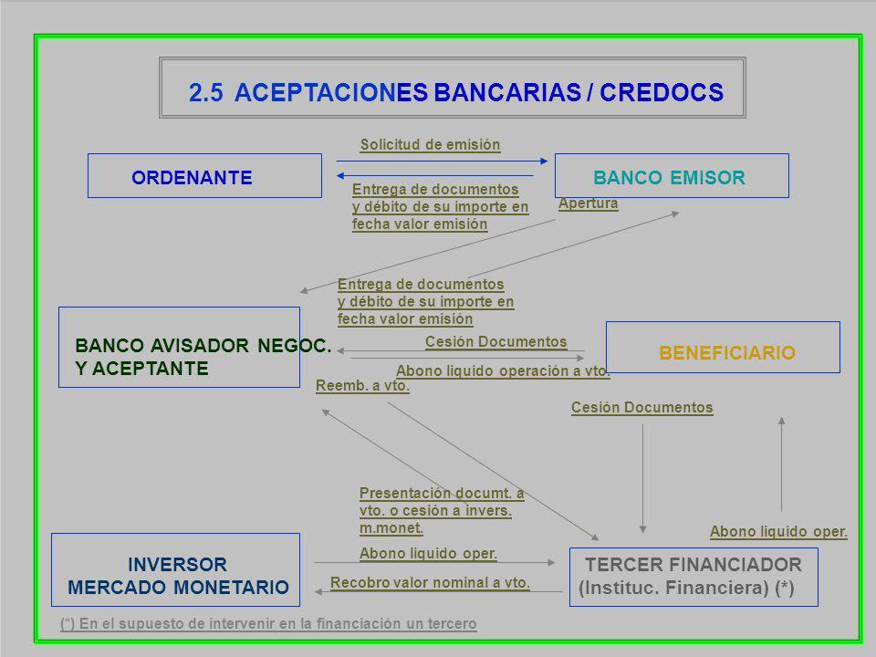 2.5 ACEPTACIONES BANCARIAS / CREDOCS BANCO EMISOR BANCO AVISADOR NEGOC. Y ACEPTANTE BENEFICIARIO ORDENANTE TERCER FINANCIADOR (Instituc. Financiera) (