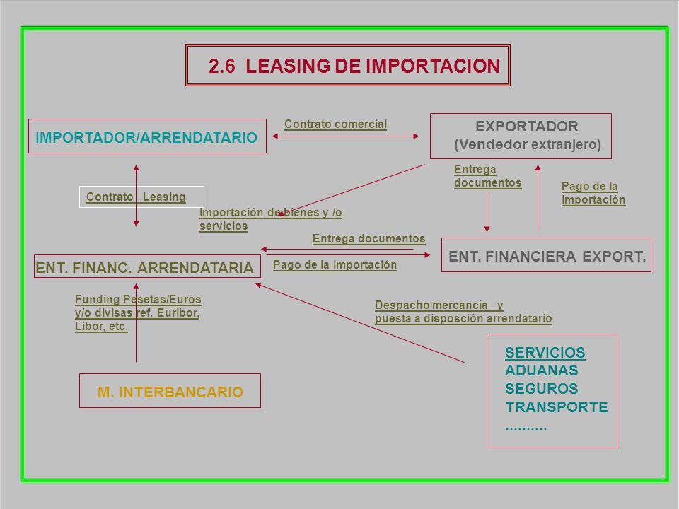 2.6 LEASING DE IMPORTACION IMPORTADOR/ARRENDATARIO ENT. FINANC. ARRENDATARIA M. INTERBANCARIO EXPORTADOR (Vendedor extranjero) Contrato Leasing Fundin