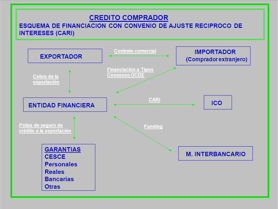CREDITO COMPRADOR ESQUEMA DE FINANCIACION CON CONVENIO DE AJUSTE RECIPROCO DE INTERESES (CARI) EXPORTADOR ENTIDAD FINANCIERA ICO M. INTERBANCARIO IMPO