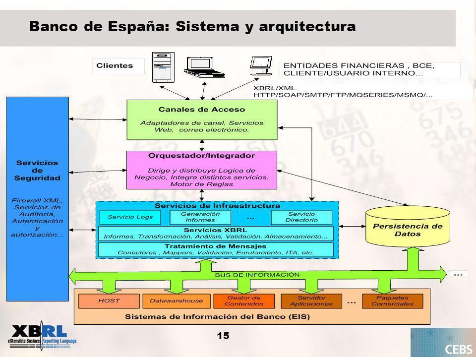 16 Central de Balances del Banco de España Obtención de datos de contraste para las Cuentas Financieras del sector institucional de empresas no financieras, basadas en el Sistema Europeo de Cuentas Nacionales ( SEC 1995) 2004 – 2005 Creación taxonomías base, impulsando XBRL España: Datos de identificación de empresas Taxonomía del Plan General Contable español (PGC 90) 2006 Implantación de XBRL en el proceso de envío/recepción de datos: Taxonomías CB: anual (normal y reducido) y trimestral Incorporación de XBRL al cuestionario electrónico 2007 Recepción de empresas con XBRL (5.000 medianas y grandes) 2008 Recepción prevista, más de 300.000 PYME (Registros Mercantiles); PGC 2007