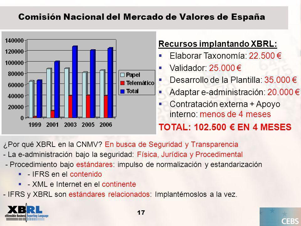 18 Cartera de taxonomías 2005-2008Taxonomías XBRL EspañolasTerminada / Desarrollo IPPInformación Pública PeriódicaCNMV – Supv.