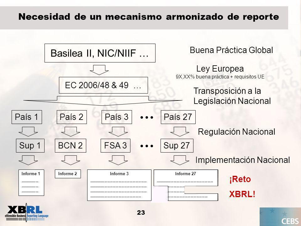 24 Supervisión Bancos BASILEA II Ítem: Original Exposure Contexto: Fecha: 31-12-2007 Tipo titulización: Traditional Tipo de exposición: FirstLosses