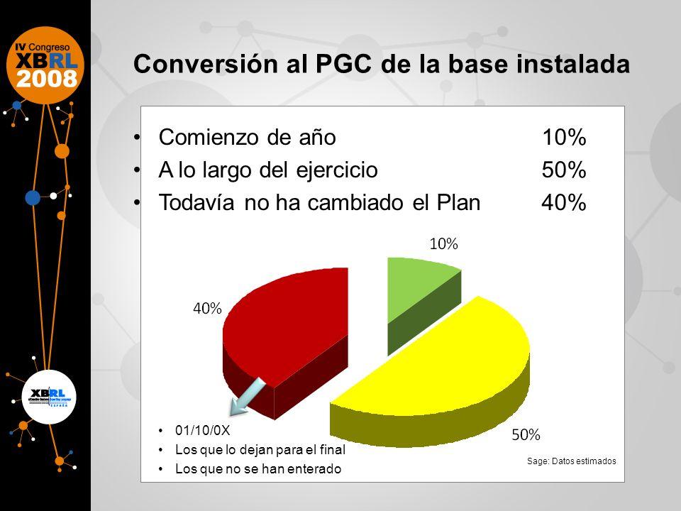 Conversión al PGC de la base instalada 01/10/0X Los que lo dejan para el final Los que no se han enterado Sage: Datos estimados Comienzo de año10% A lo largo del ejercicio50% Todavía no ha cambiado el Plan40%